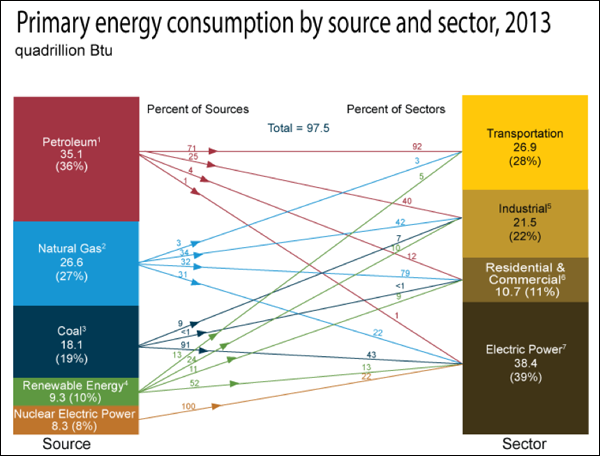 Figure 1. Primary energy consumption by source and sector, 2013 (US). Source: https://www.eia.gov/energy_in_brief/article/major_energy_sources_and_users.cfm