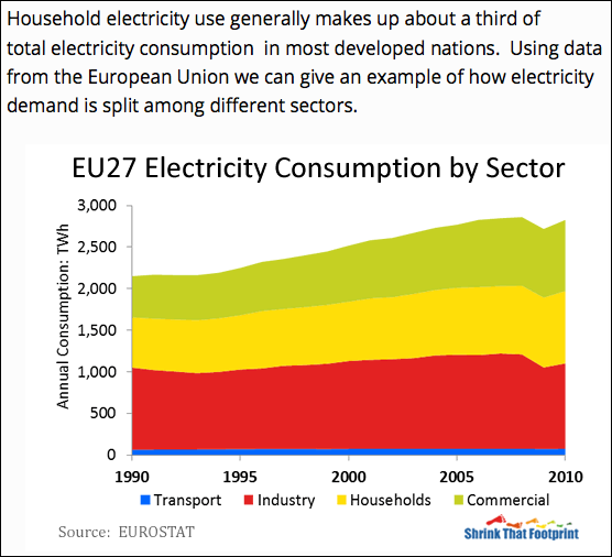 Figure 2. EU27 Electricity Consumption by Sector. Source: http://shrinkthatfootprint.com/how-do-we-use-electricity