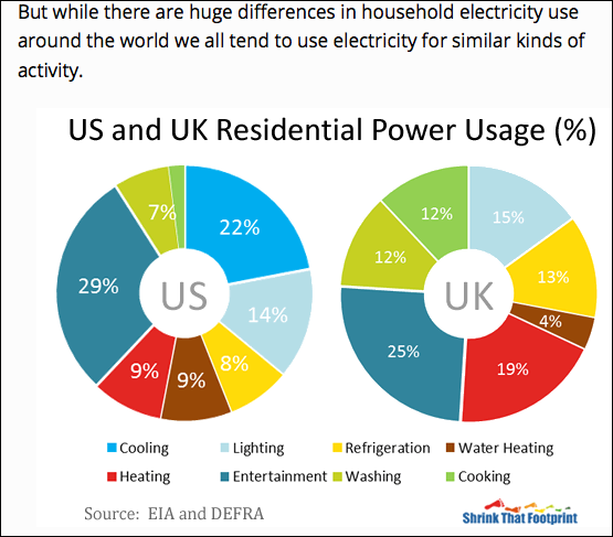 Figure 3. US and UK residential power usage. Source: https://shrinkthatfootprint.com/how-do-we-use-electricity