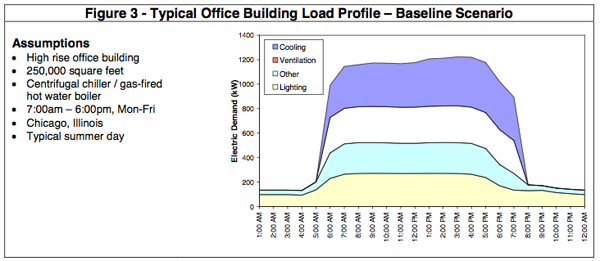 Figure 4. Office building electric load profile. Source: https://www.iluvtrees.org/wp-content/uploads/2009/05/iltofficebuildingprofile.pdf
