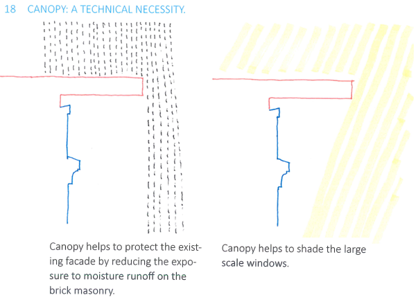 Fig. 25 Canopy: A Technical Necessity. Image has been cropped to reduce size and some text has been enlarged for clarity