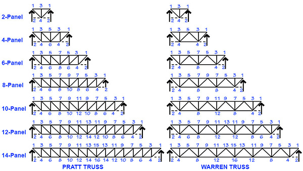 Figure 1. Trusses are designed with from 2 to 14 panels